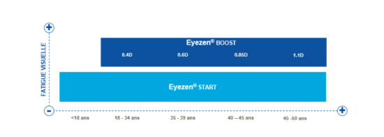 Eyezen Boost y Eyezen Start
